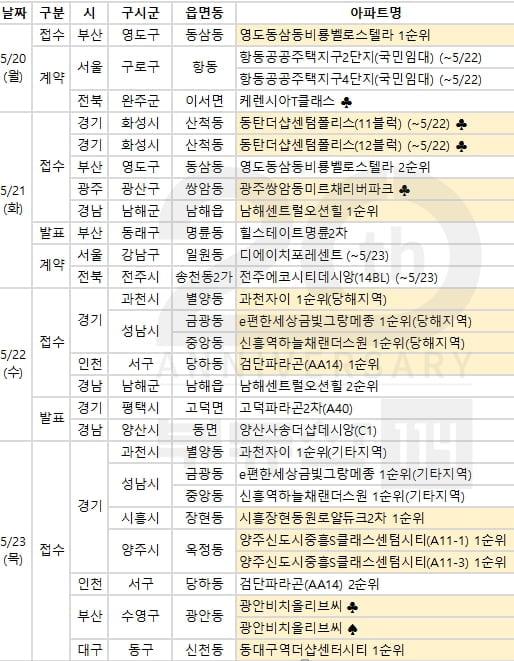다음주 과천, 성남 등 전국 15곳, 1만4,723가구 분양 예정