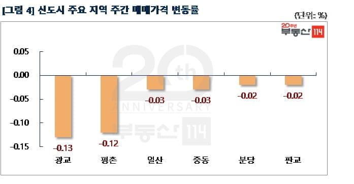 """""""3기 신도시 여파""""…서울·신도시 아파트값 하락폭 확대"""