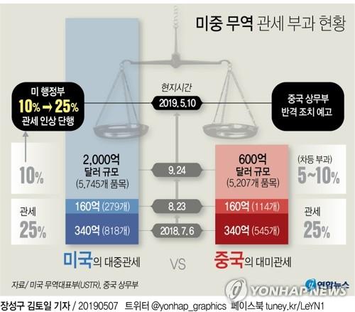 """미중 무역협상 새 시한…美 """"한달 뒤엔 전체수입품에 25% 관세"""""""
