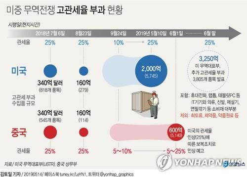'셀코리아' 본격화되나…외인 7개월 만의 최대 매도 공세
