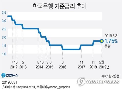 """기준금리 1.75% 동결…이주열, '인하' 소수의견에 """"시그널 아냐"""""""