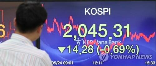 코스피 외인 매도에 2040대 후퇴…코스닥 690선 '턱걸이'