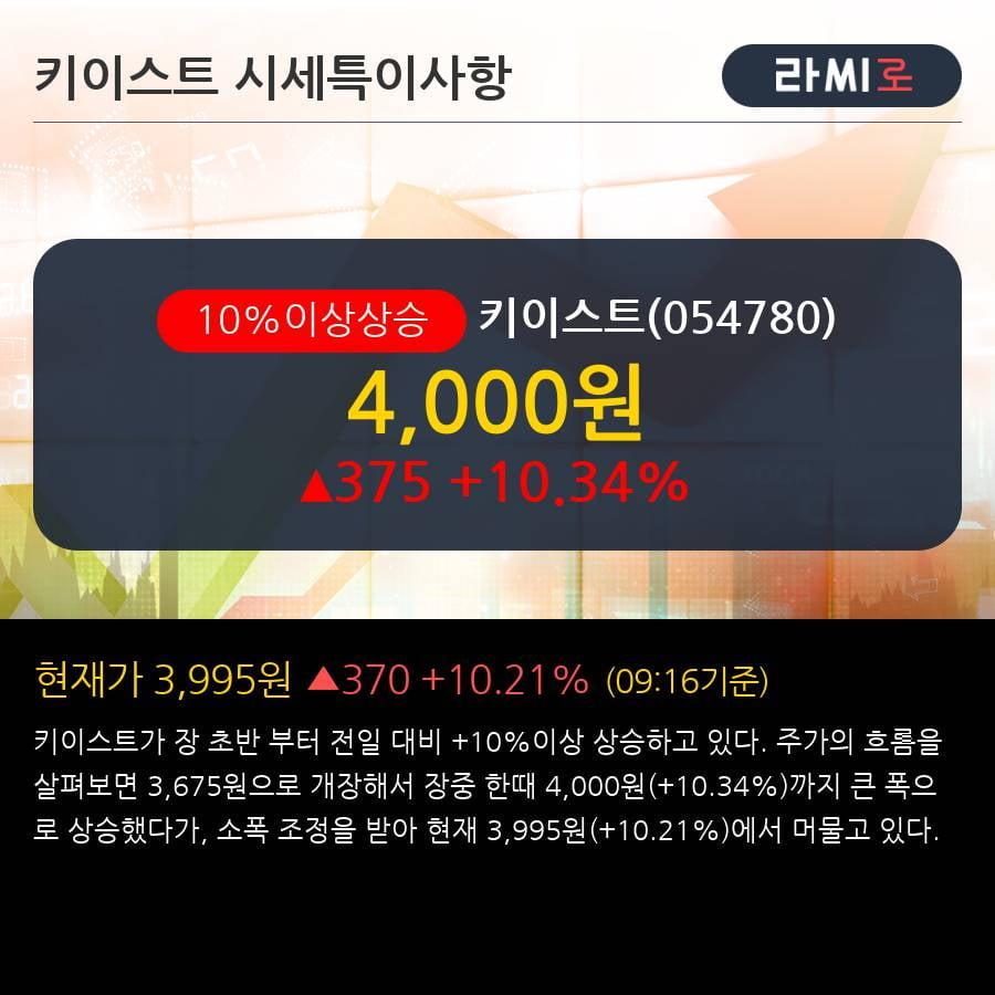 '키이스트' 10% 이상 상승, 기관 3일 연속 순매수(2.2만주)