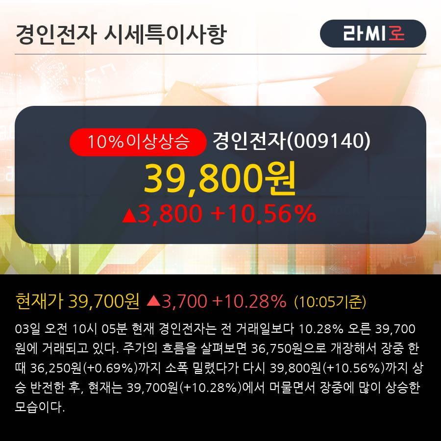 '경인전자' 10% 이상 상승, 단기·중기 이평선 정배열로 상승세