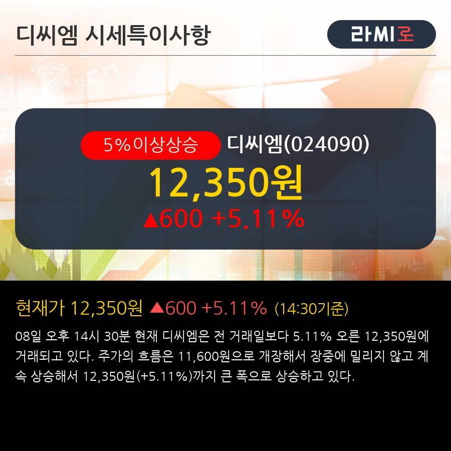 '디씨엠' 5% 이상 상승, 단기·중기 이평선 정배열로 상승세