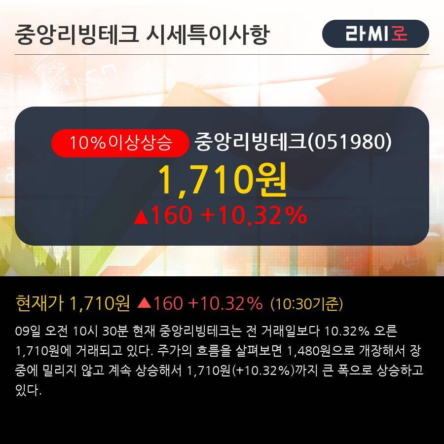 '중앙리빙테크' 10% 이상 상승, 상승 추세 후 조정 중, 단기·중기 이평선 정배열