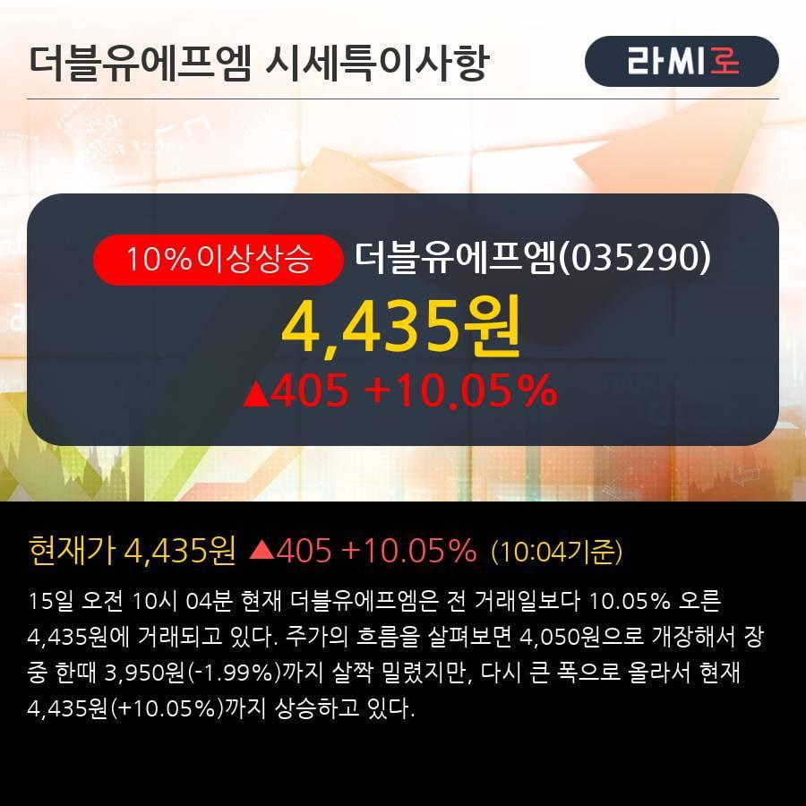 '더블유에프엠' 10% 이상 상승, 주가 5일 이평선 상회, 단기·중기 이평선 역배열