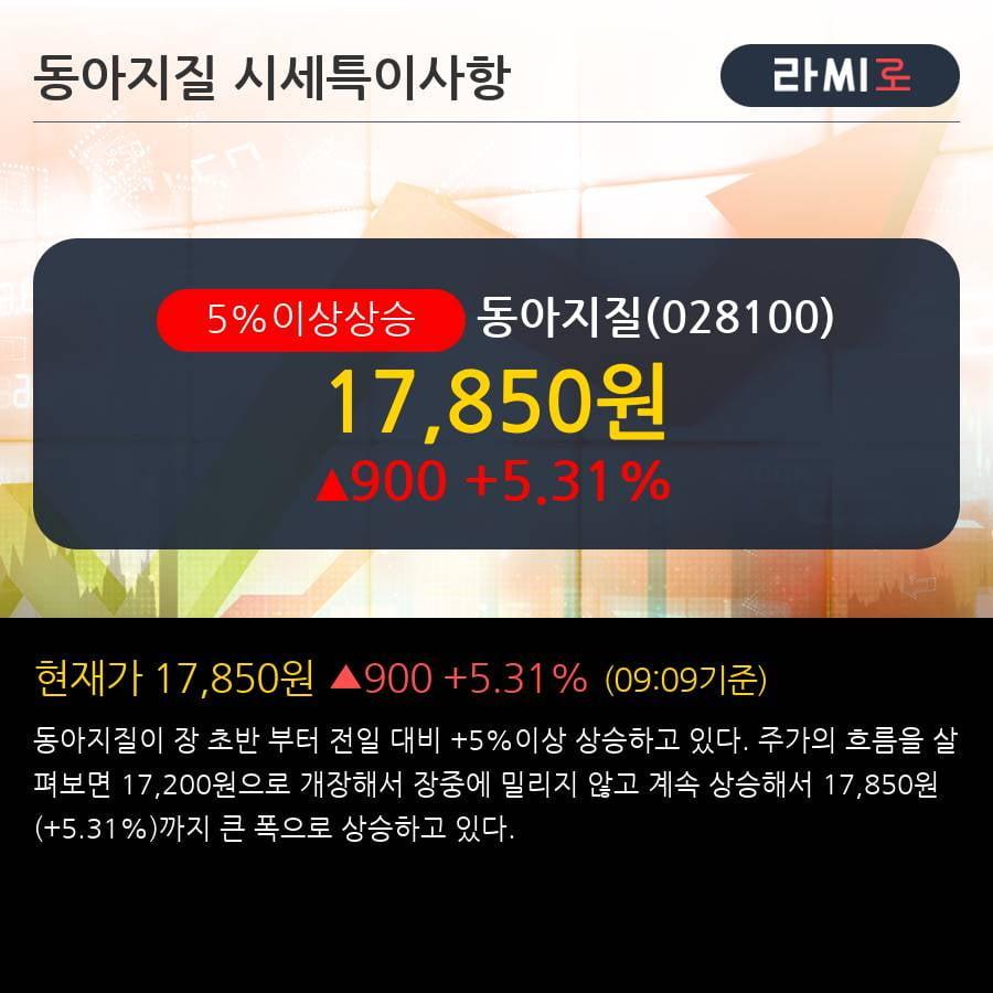 '동아지질' 5% 이상 상승, 주가 상승세, 단기 이평선 역배열 구간