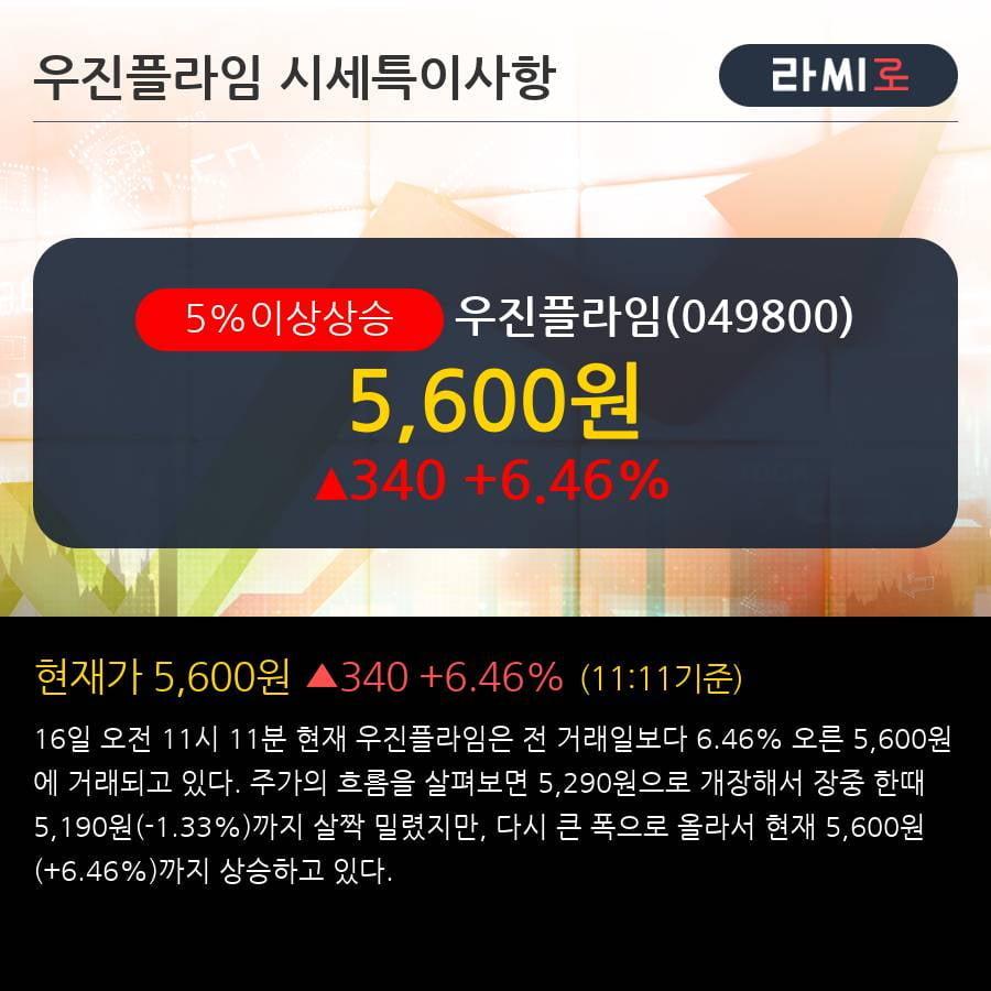 '우진플라임' 5% 이상 상승, 기관 7일 연속 순매수(3.4만주)