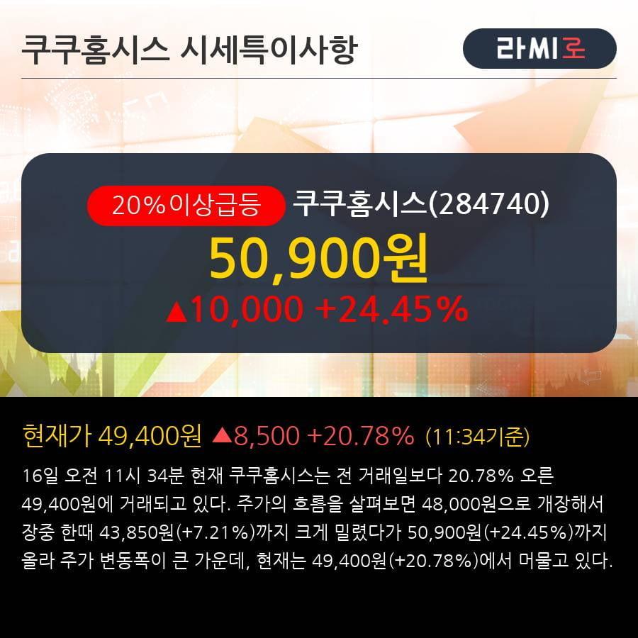 '쿠쿠홈시스' 20% 이상 상승, 주가 5일 이평선 상회, 단기·중기 이평선 역배열