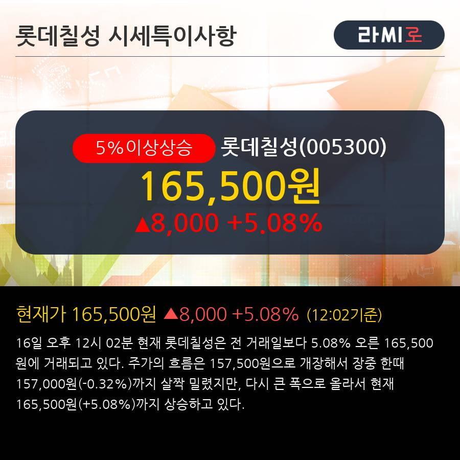 '롯데칠성' 5% 이상 상승, 주류의 적자폭 축소가 긍정적   - 유진투자증권, BUY(신규)