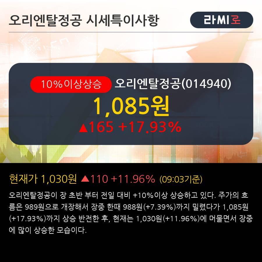 '오리엔탈정공' 10% 이상 상승, 단기·중기 이평선 정배열로 상승세