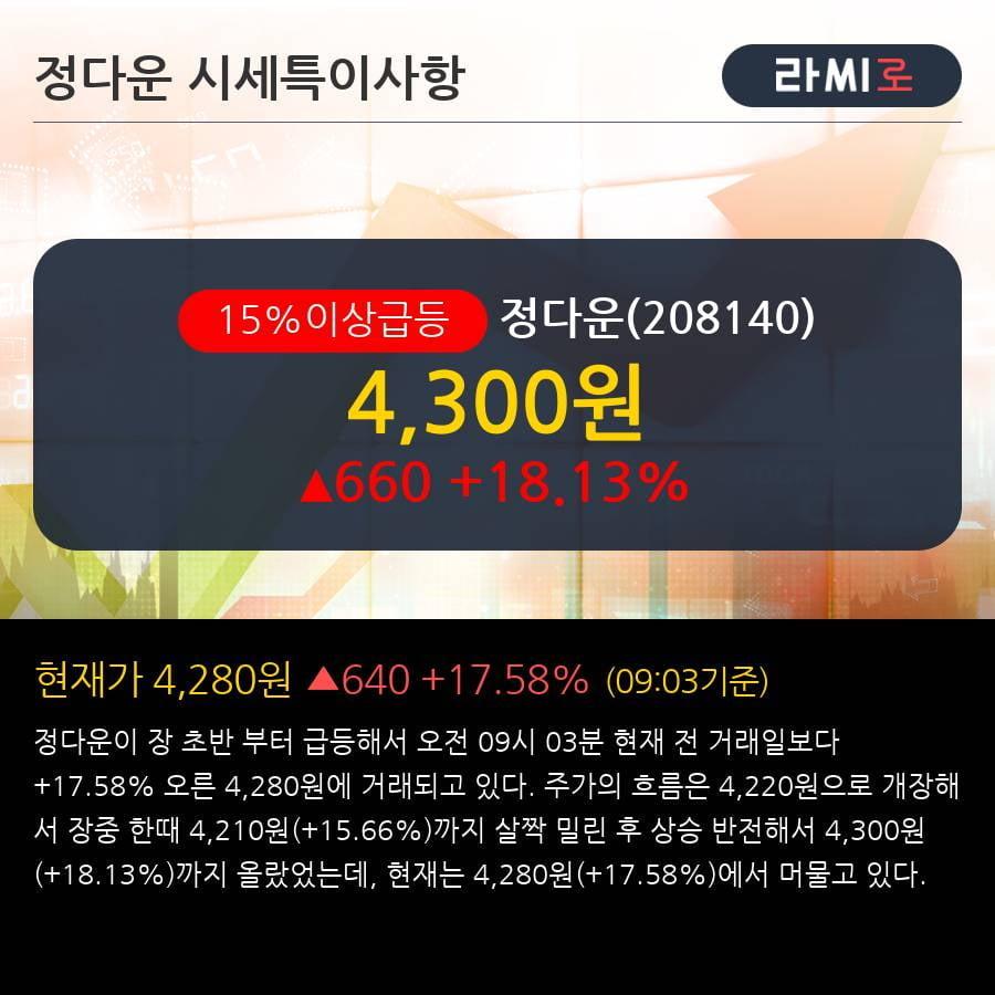 '정다운' 15% 이상 상승, 기관 3일 연속 순매수(12.8만주)
