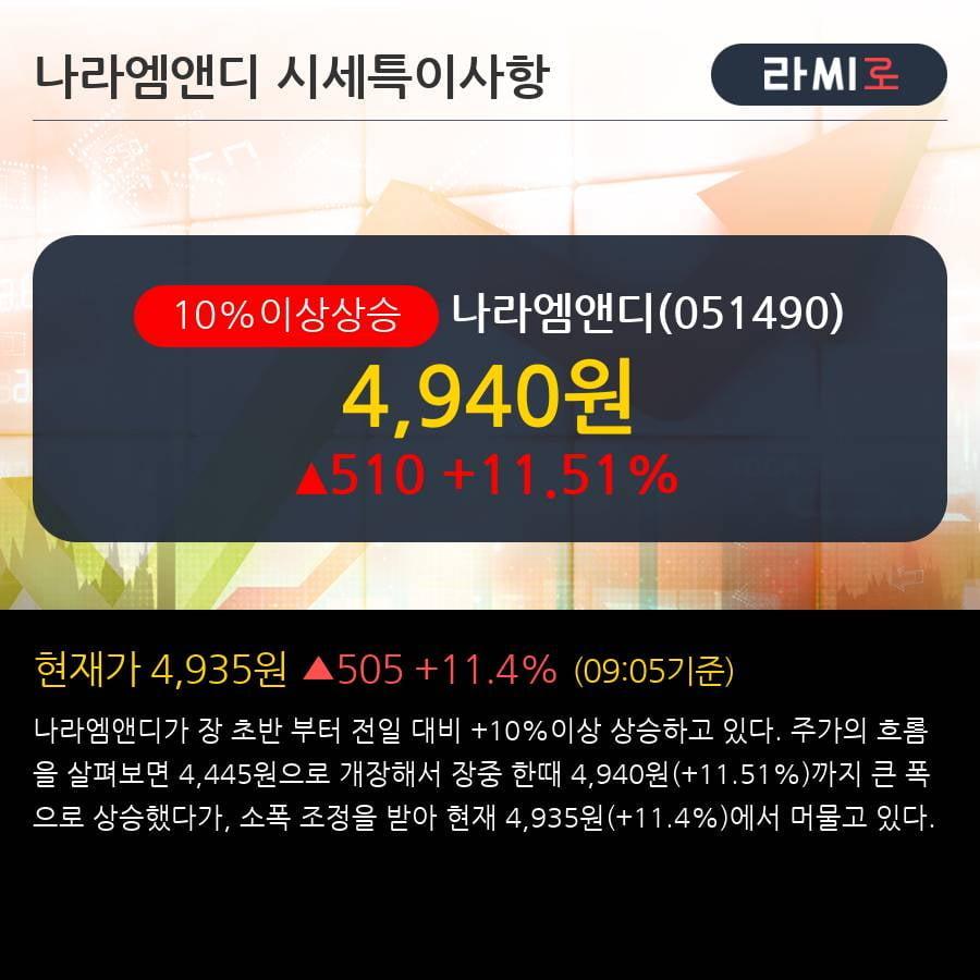 '나라엠앤디' 10% 이상 상승, 주가 60일 이평선 상회, 단기·중기 이평선 역배열
