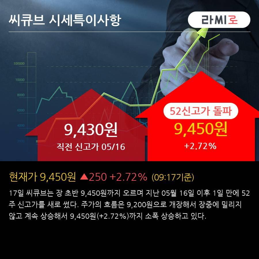 '씨큐브' 52주 신고가 경신, 단기·중기 이평선 정배열로 상승세