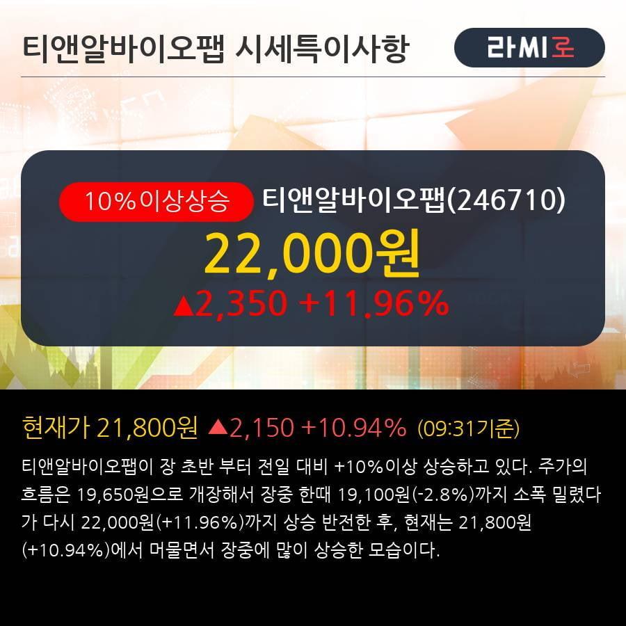 '티앤알바이오팹' 10% 이상 상승, 단기·중기 이평선 정배열로 상승세