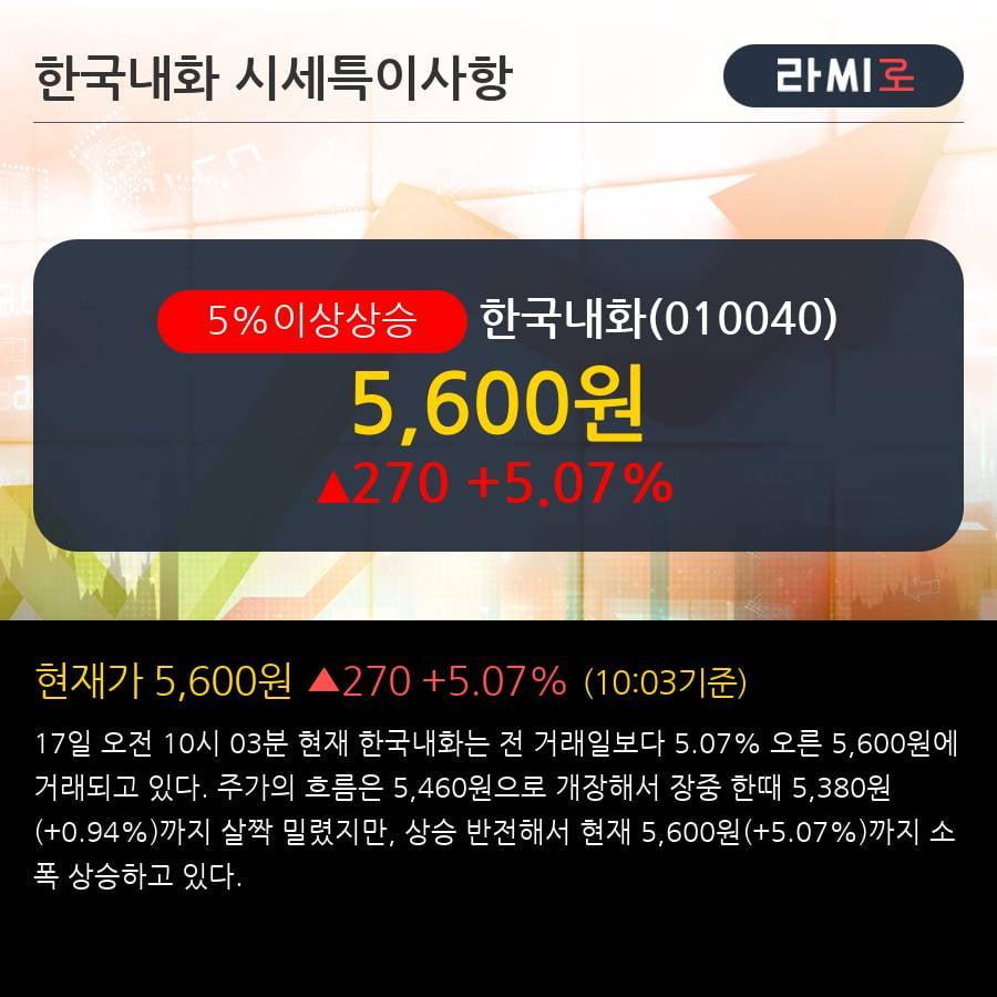 '한국내화' 5% 이상 상승, 주가 20일 이평선 상회, 단기·중기 이평선 역배열