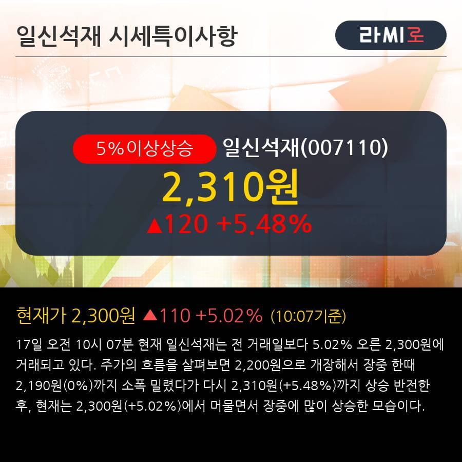 '일신석재' 5% 이상 상승, 주가 5일 이평선 상회, 단기·중기 이평선 역배열