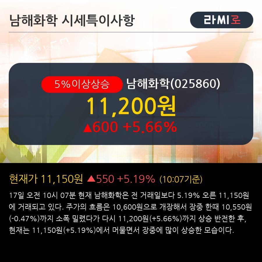 '남해화학' 5% 이상 상승, 전일 기관 대량 순매수