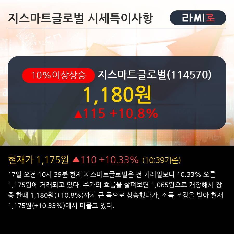 '지스마트글로벌' 10% 이상 상승, 주가 5일 이평선 상회, 단기·중기 이평선 역배열