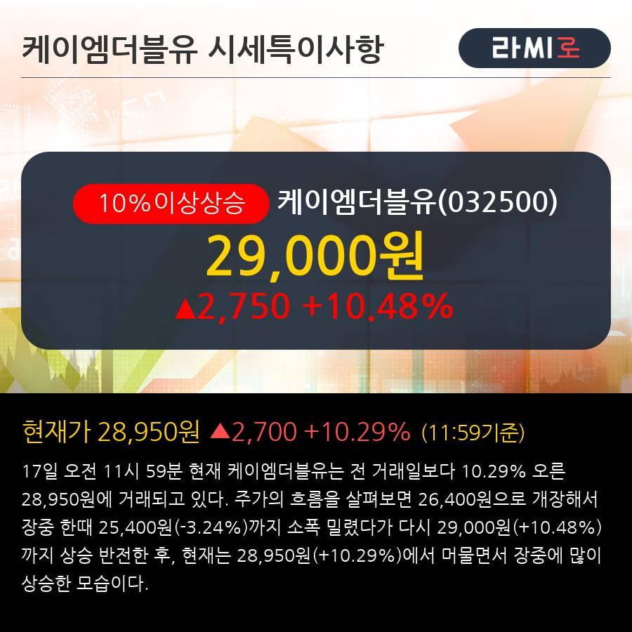 '케이엠더블유' 10% 이상 상승, 주가 반등 시도, 단기 이평선 역배열 구간