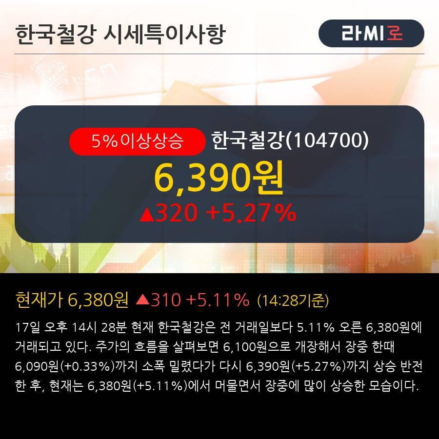 '한국철강' 5% 이상 상승, 전일 기관 대량 순매수