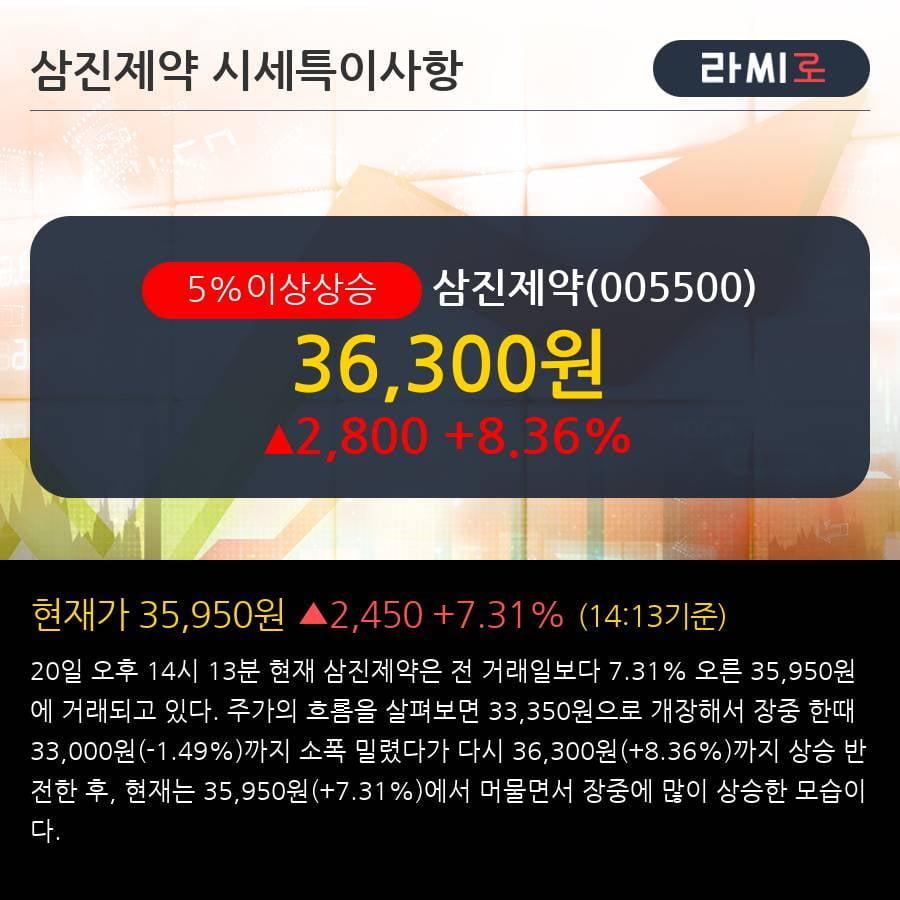 '삼진제약' 5% 이상 상승, 주가 5일 이평선 상회, 단기·중기 이평선 역배열