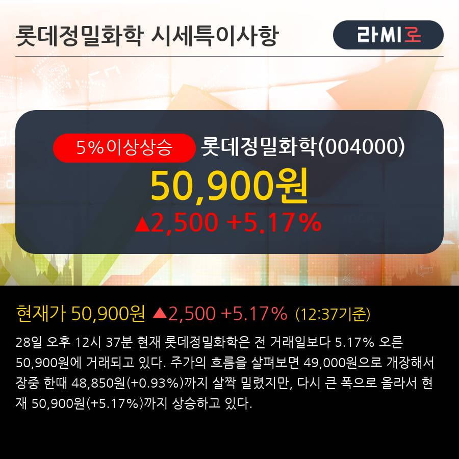 '롯데정밀화학' 5% 이상 상승, 주목받지 않은 상승세 - 삼성증권, BUY