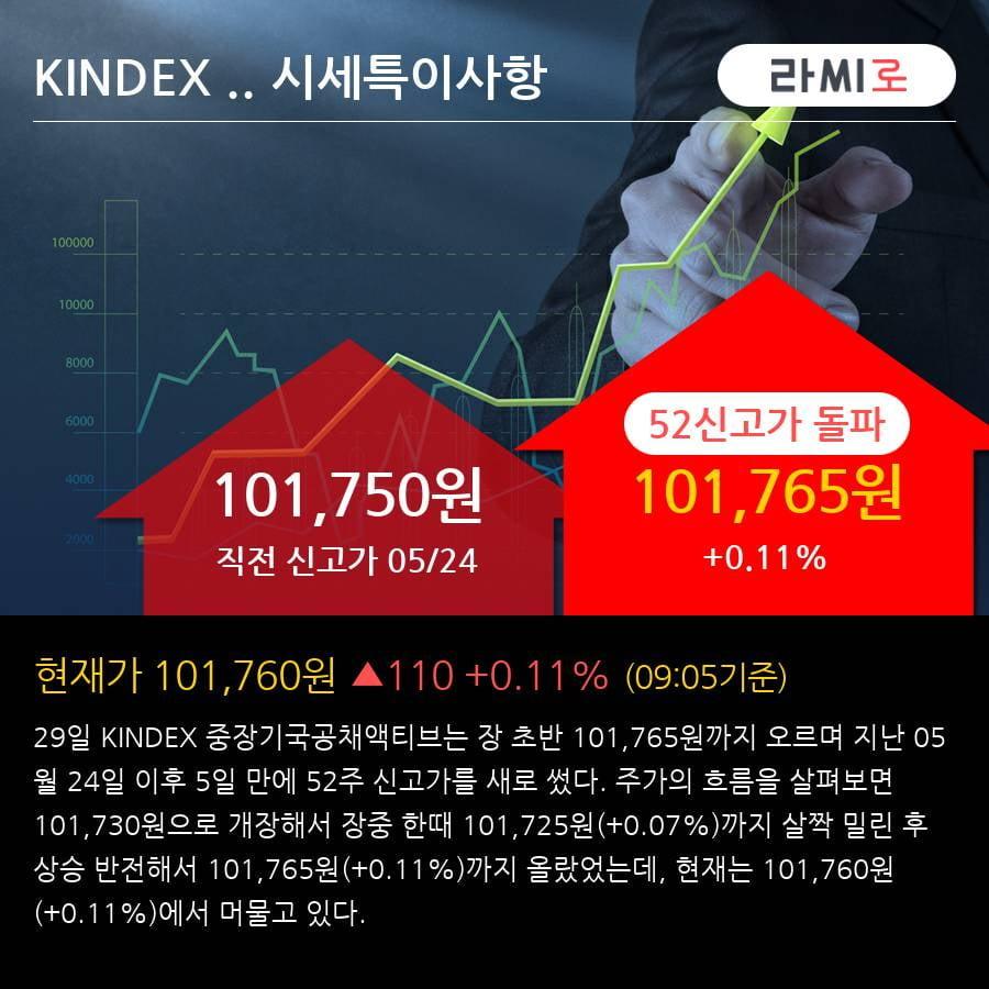 'KINDEX 중장기국공채액티브' 52주 신고가 경신, 단기·중기 이평선 정배열로 상승세