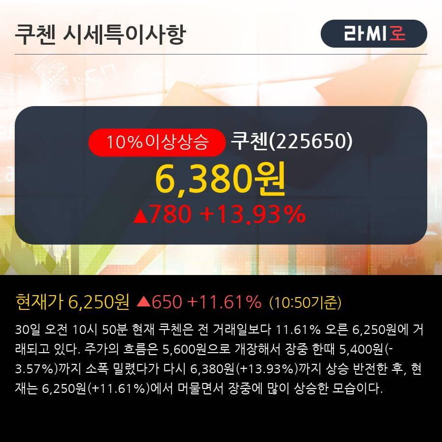 '쿠첸' 10% 이상 상승, 주가 20일 이평선 상회, 단기·중기 이평선 역배열