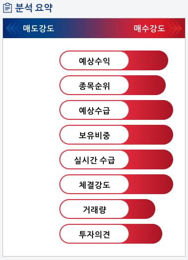 한국조선해양(009540) 종목알파고 분석, 외국인/기관 실시간 수급과 추가 매수 확률은?