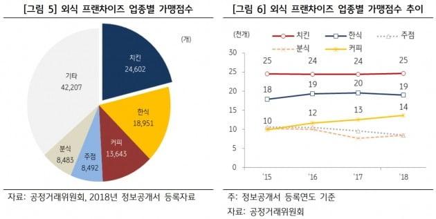 자료=KB 자영업 분석 보고서