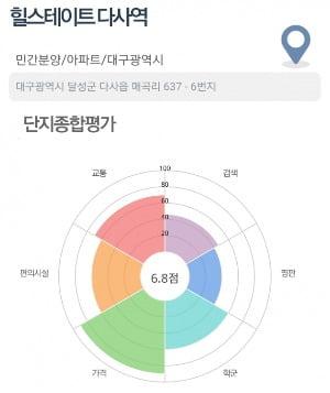 [집코노미] '신내역 힐데스하임' 1억원가량 차익 기대