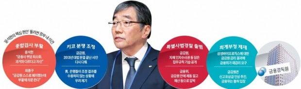소신 행보 vs 시장 혼선…靑도 못 말리는 윤석헌의 '직진'