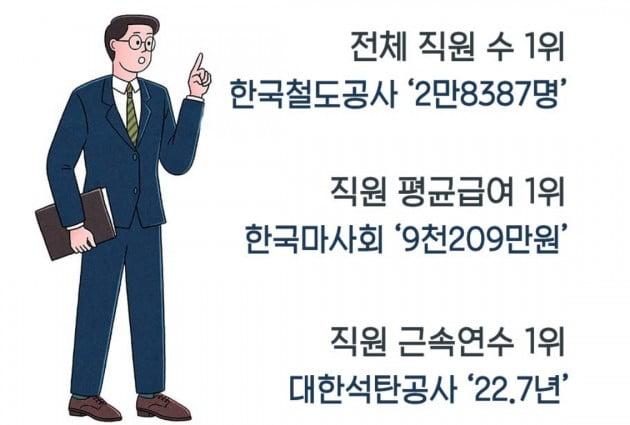 공기업 직원 평균급여 1위는 한국마사회 _ 잡코리아 제공