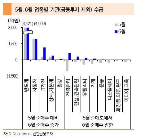 5, 6월 업종별 기관 수급(금융투자제외)=신한금융투자 제공