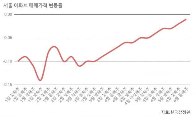 서울 집값 바닥 다졌나…강남구, 8개월 만에 상승 전환