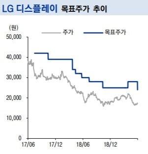 """LG디스플레이, 2분기 일회성비용 발생…목표가↓""-이베스트"