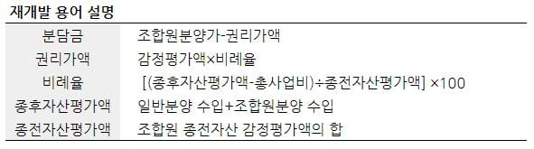 """[집코노미] """"서울 핵심 재개발구역에 거품 많다""""…재개발 감별사 이정열 대표 인터뷰"""