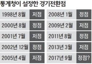 정책 失機 비판 두려웠나…정부 '경기하강' 공식화 9월로 연기