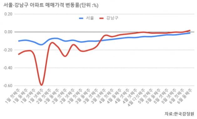 [집코노미] 서울 휩쓰는 '갈아타기'…종착지 압구정은 신고가