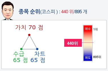 한국전력(015760) 종목알파고 분석, 외국인/기관 실시간 수급과 추가 매수 확률은?