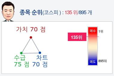 카카오(035720) 종목알파고 분석, 외국인/기관 실시간 수급과 추가 매수 확률은?