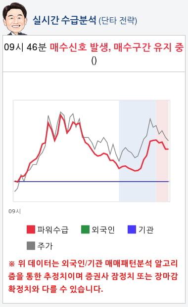라온시큐어(042510) 종목알파고 분석, 외국인/기관 실시간 수급과 추가 매수 확률은?