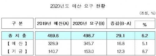 각 부처, 내년 예산 498조원 요구…올해보다 6.2%↑