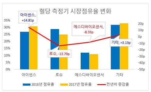 혈당 측정기 시장점유율 변화