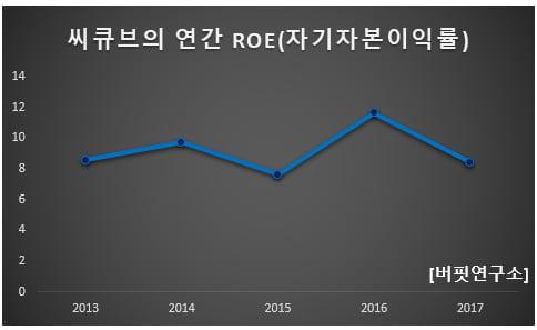 씨큐브의 연간 ROE(자기자본이익률)