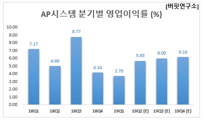 AP시스템 분기별 영업이익률 (%)