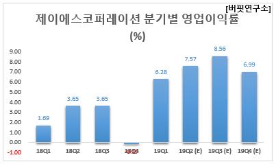 제이에스코퍼레이션 분기별 영업이익률 (%)