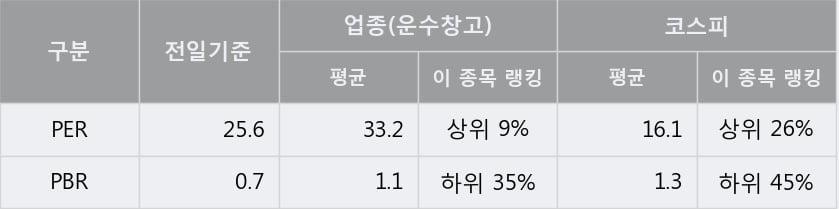 '동양고속' 5% 이상 상승, 주가 60일 이평선 상회, 단기·중기 이평선 역배열